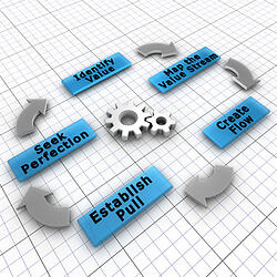 Benefits of lean manufacturing