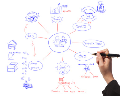 integrated CRM System