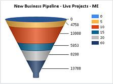 WinMan Sales Pipeline Funnel