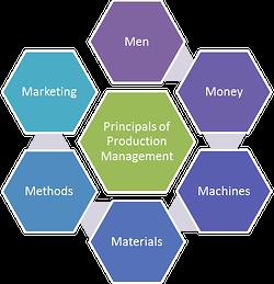 principals of production management