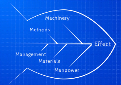 Lean Manufacturing Case Studies